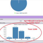 Statistics chart – some figures not right